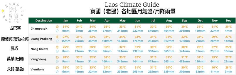laos weather 8